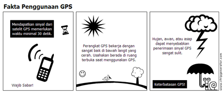 Fakta penggunaan GPS